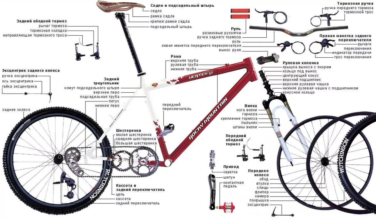 Велосипеды фото и схема